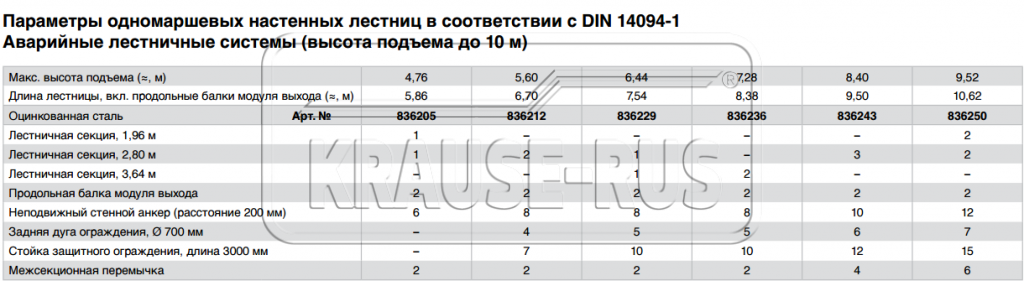 Одномаршевые настенные лестницы в соответствии с DIN 14094-1